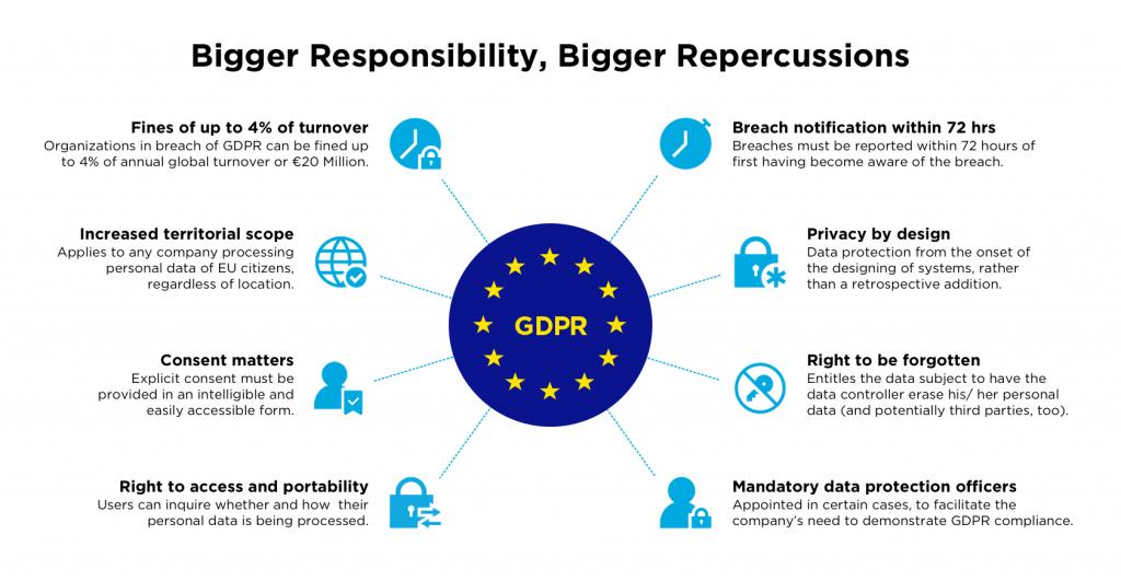 La GDPR pone límites a las compañías en Europa