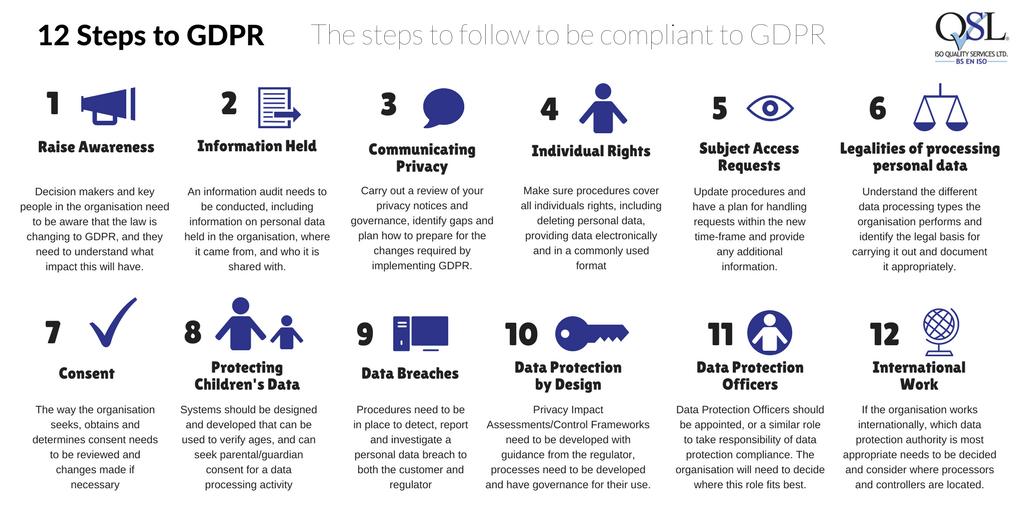 Los pasos para implementar el GDPR en la seguridad de tu marca