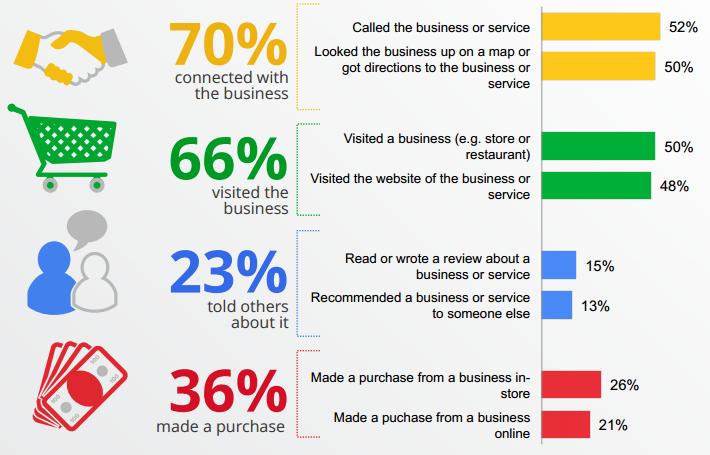 El marketing digital centrado en Google Search puede mejorar el promedio de conversión