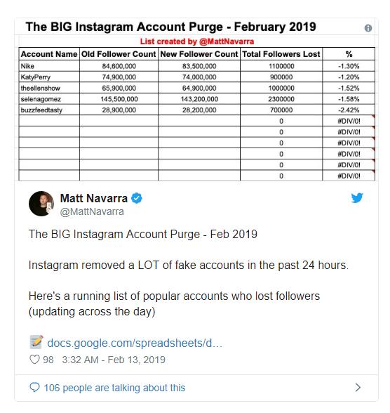 Marcas y famosos pierden seguidores de Instagram
