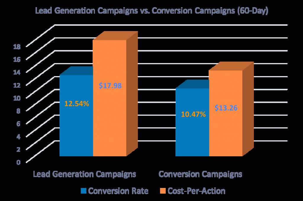 Las conversiones de benefician del uso de campañas de leads