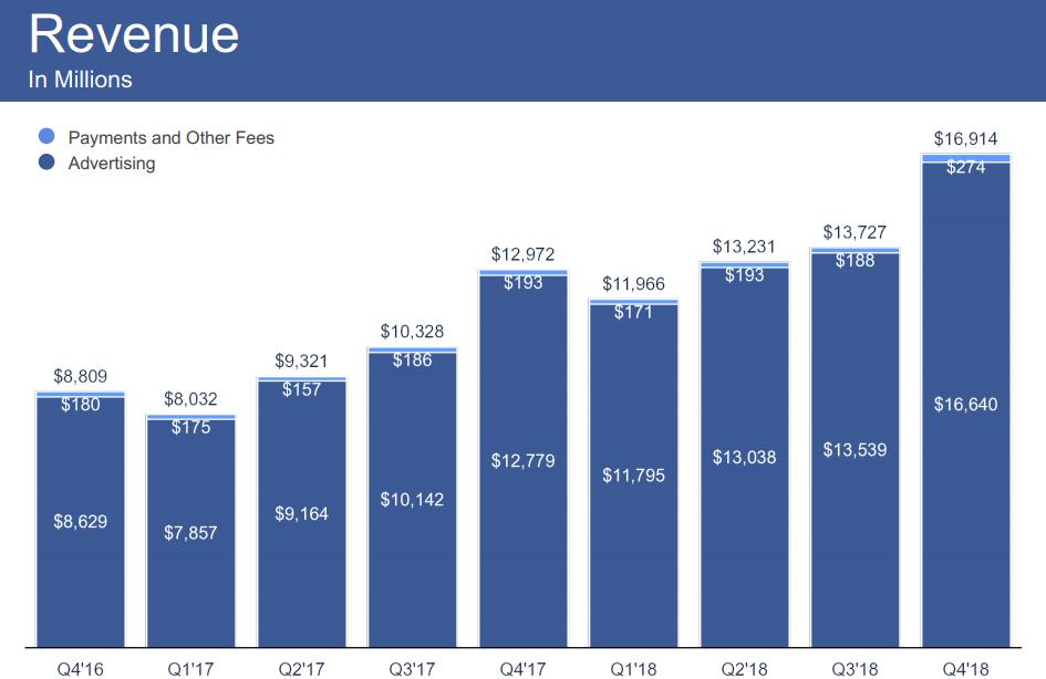 cuantos usuarios tiene Facebook
