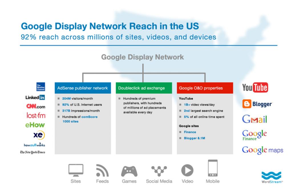 Los anuncios de Google son compliados y agrupados en Google Display Network
