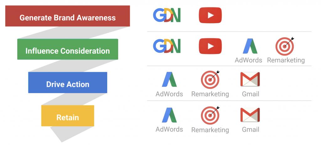 Es importante saber implementar bien el Google Display Network