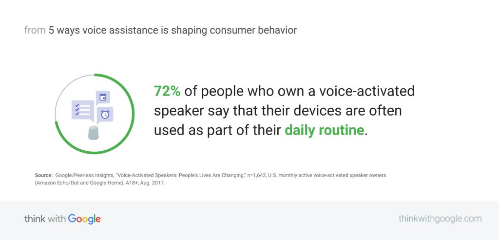 People routinely use voice-activated speakers